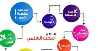 خطوات البحث العلمي بالتفصيل مع الشرح