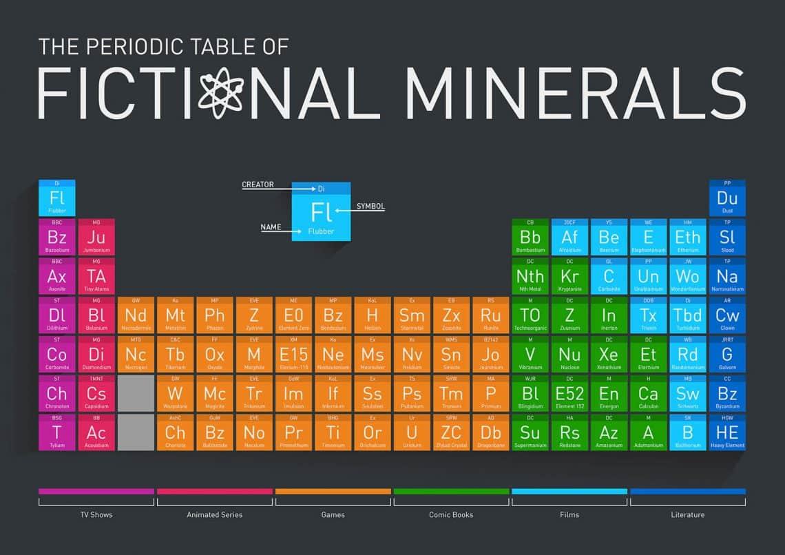 15 معلومة عن عدد عناصر الجدول الدوري ورموزها