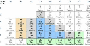 أهم استخدامات الفلزات القلوية الأرضية وخصائصها وأنواعها