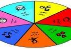 أنواع الذكاء الثمانية في علم النفس