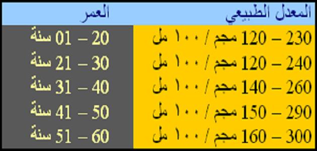 معدل سكر الدم الطبيعي