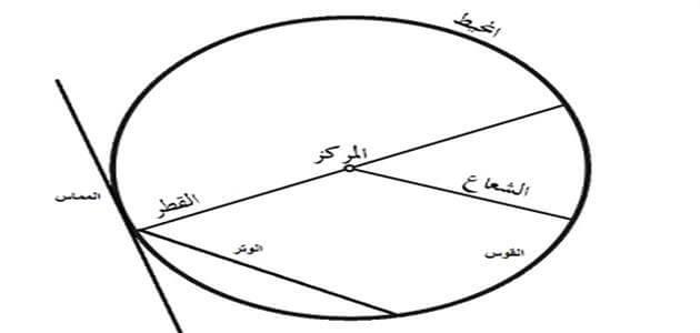 محيط الدائرة وقوانينها