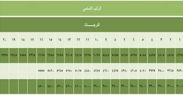 جدول سلم رواتب المستخدمين الجديد doc