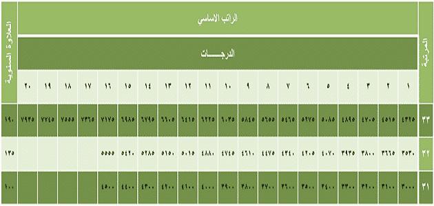 جدول سلم رواتب المستخدمين الجديد Doc معلومة ثقافية