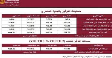 فوائد حساب التوفير بنك مصر