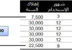 جدول اهلاك الاصول الثابتة في مصر