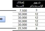 كيفية حساب الاهلاك بطريقة القسط المتناقص بالعربي
