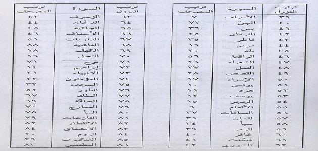 موضوع عن ترتيب سور القرآن