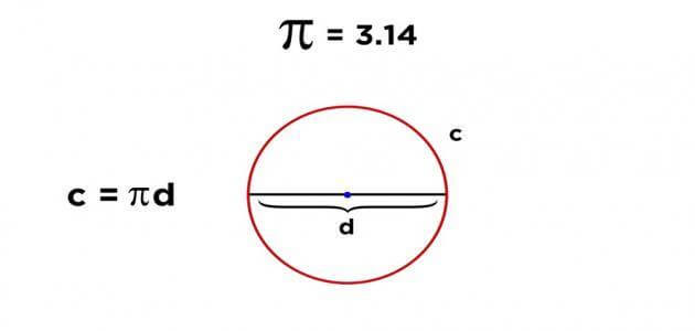 قانون حساب محيط نصف الدائرة