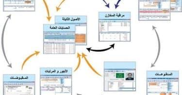 ما هو بالعربي erp system ؟