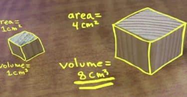 موضوع عن قانون حجم المكعب