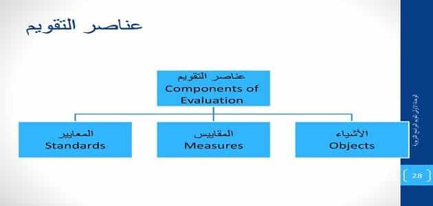 عناصر التقويم والتقييم