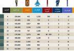 ما هي أقوى دول العالم عسكريا