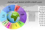 ترتيب اللغات عالميا من حيث الاهمية