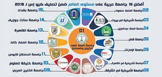ترتيب جامعات العالم العربي