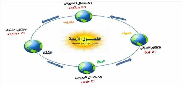 دوران الأرض حول الشمس والفصول الأربعة