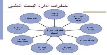 كيفية عمل البحث الجامعي بالمراجع والخطوات