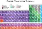 العدد الذري للنحاس في الكتلة الذرية