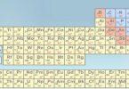 العدد الذري والكتلي للعناصر الكيميائية