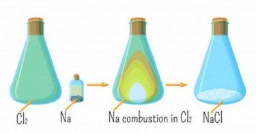 رمز الصودا الكاوية الكيميائية