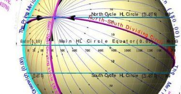محيط الكرة الأرضية عند خط الاستواء