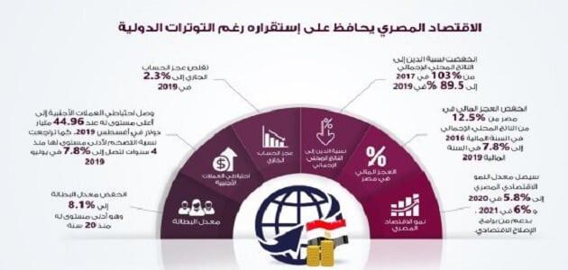 الاقتصاد المصري وكيفية النهوض به