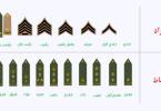 ترتيب الرتب العسكرية السعودية ورواتبهم