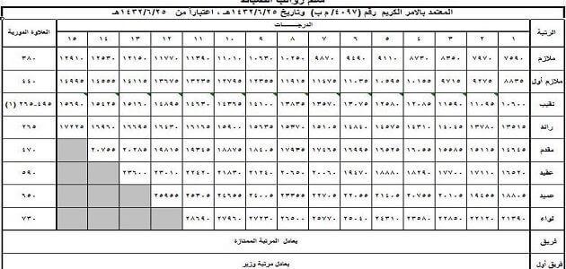 سلم رواتب العسكريين الجديد مع البدلات في السعودية