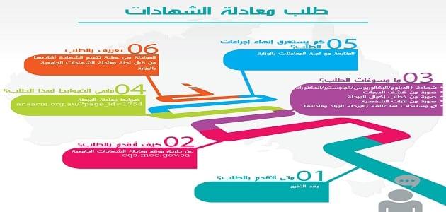 نموذج معادلة الشهادات في السعودية