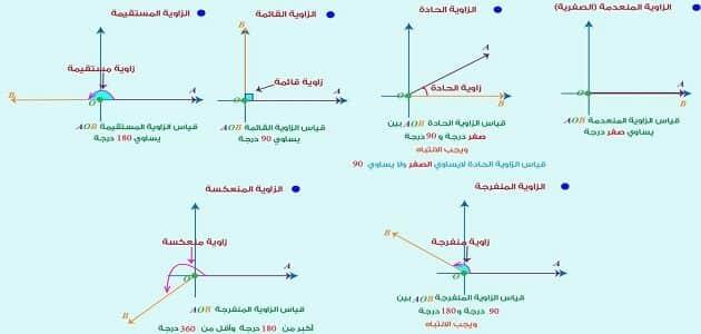 بحث عن تأثير اختلاف الزوايا في دقة القياسات