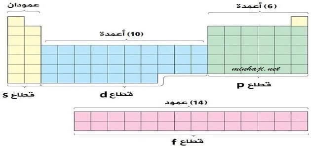 شرح الجدول الدوري للعناصر وتكنولوجيا المعلومات والاتصالات والعلاقة بينهم