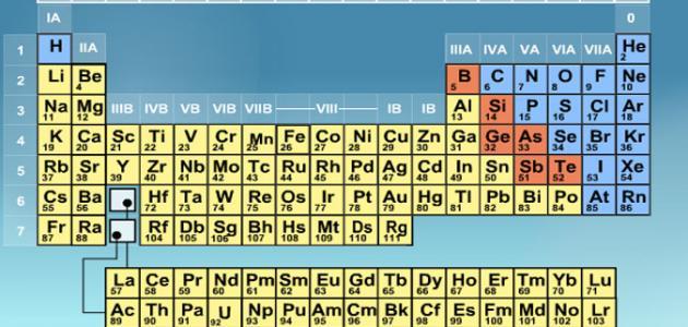 كم رقم المجموعة التي لعناصرها مستويات طاقة خارجية مستقرة